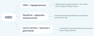 Модель ODC