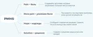 Модель PMHS